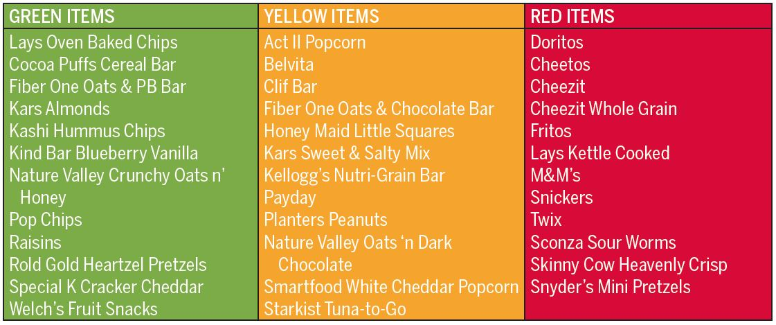 Examples of healthy snacks